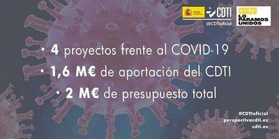 El CDTI aprueba 4 nuevos proyectos tecnológicos frente a COVID-19, con una aportación de 1,6 millones de euros