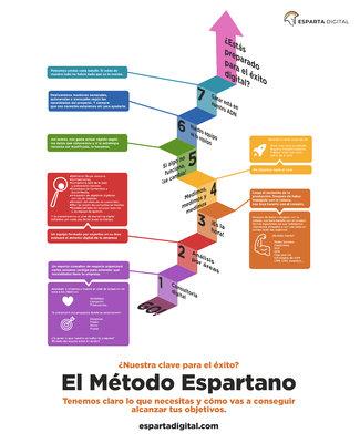 Infografía método espartano