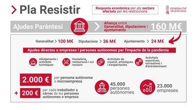 "2ª Convocatoria Ayudas Paréntesis ""Plan Resistir"" en Sant Mateu"